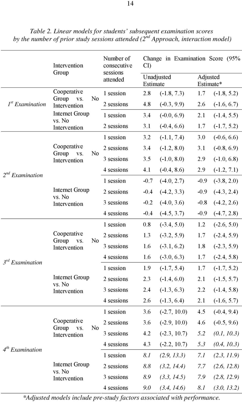 Group Number of consecuive sessions aended Change in Examinaion Score (95% CI) Unadjused Esimae Adjused Esimae* Cooperaive session.8 (-.8, 7.3).7 (-.8, 5.) Group vs. No Inervenion sessions 4.8 (-0.