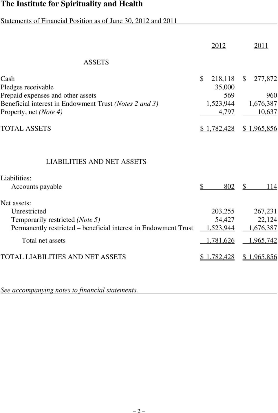 Liabilities: Accounts payable $ 802 $ 114 Net assets: Unrestricted 203,255 267,231 Temporarily restricted (Note 5) 54,427 22,124 Permanently restricted beneficial interest in