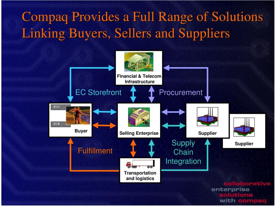 Infrastructure Procurement B2C B2B Buyer Fulfillment Selling