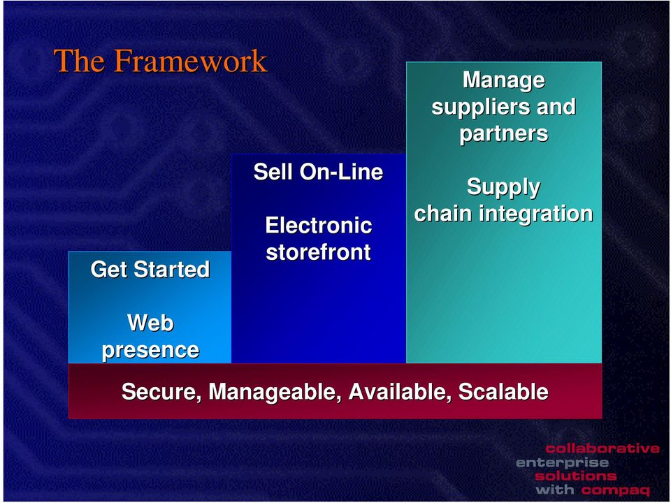 and partners Supply chain integration Web