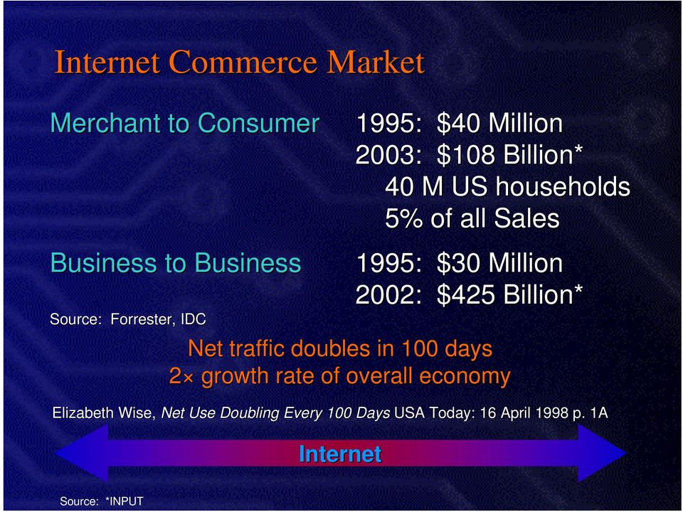 Million 2002: $425 Billion* Net traffic doubles in 100 days 2 growth rate of overall economy
