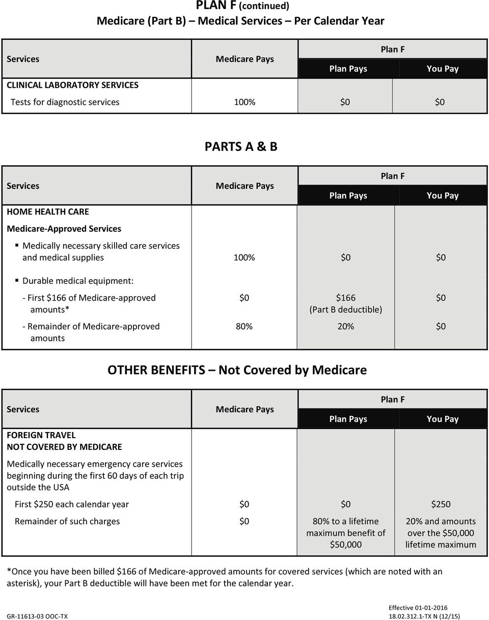 20% OTHER BENEFITS Not Covered by Medicare FOREIGN TRAVEL NOT COVERED BY MEDICARE Medically necessary emergency care services beginning during the first 60 days of each trip outside the USA Plan F