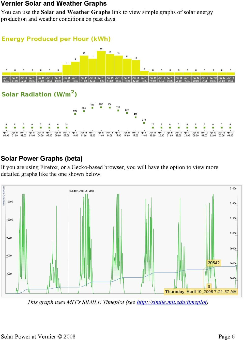 Solar Power Graphs (beta) If you are using Firefox, or a Gecko-based browser, you will have the option to