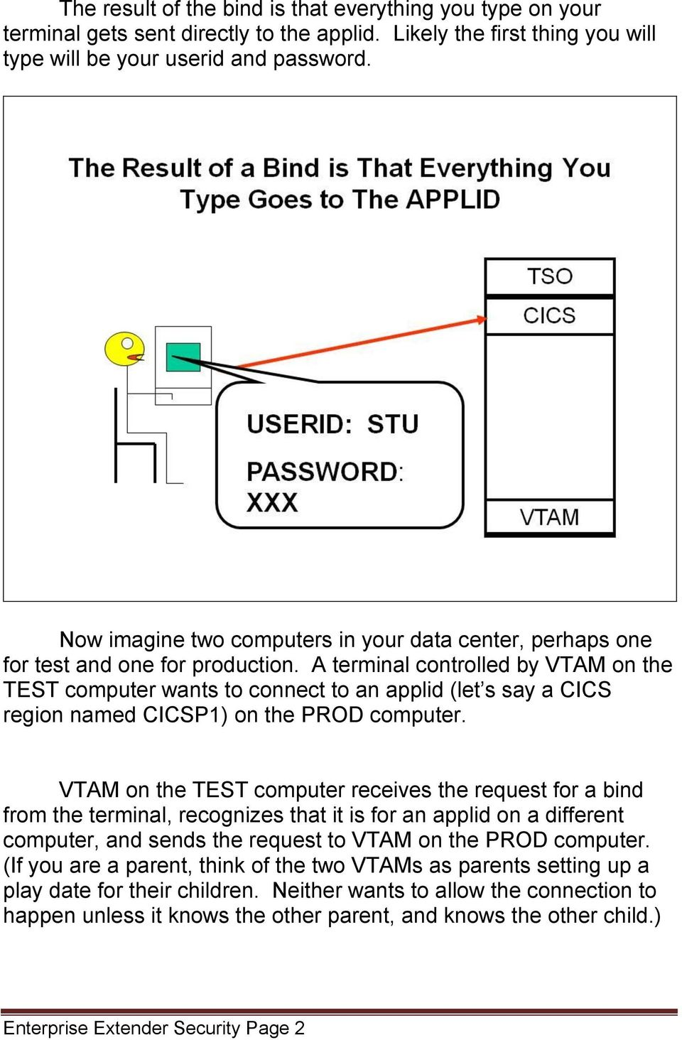 A terminal controlled by VTAM on the TEST computer wants to connect to an applid (let s say a CICS region named CICSP1) on the PROD computer.