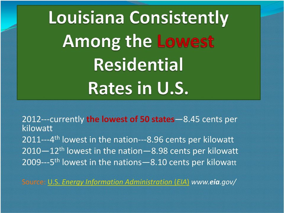 96 cents per kilowatt 2010 12th lowest in the nation 8.