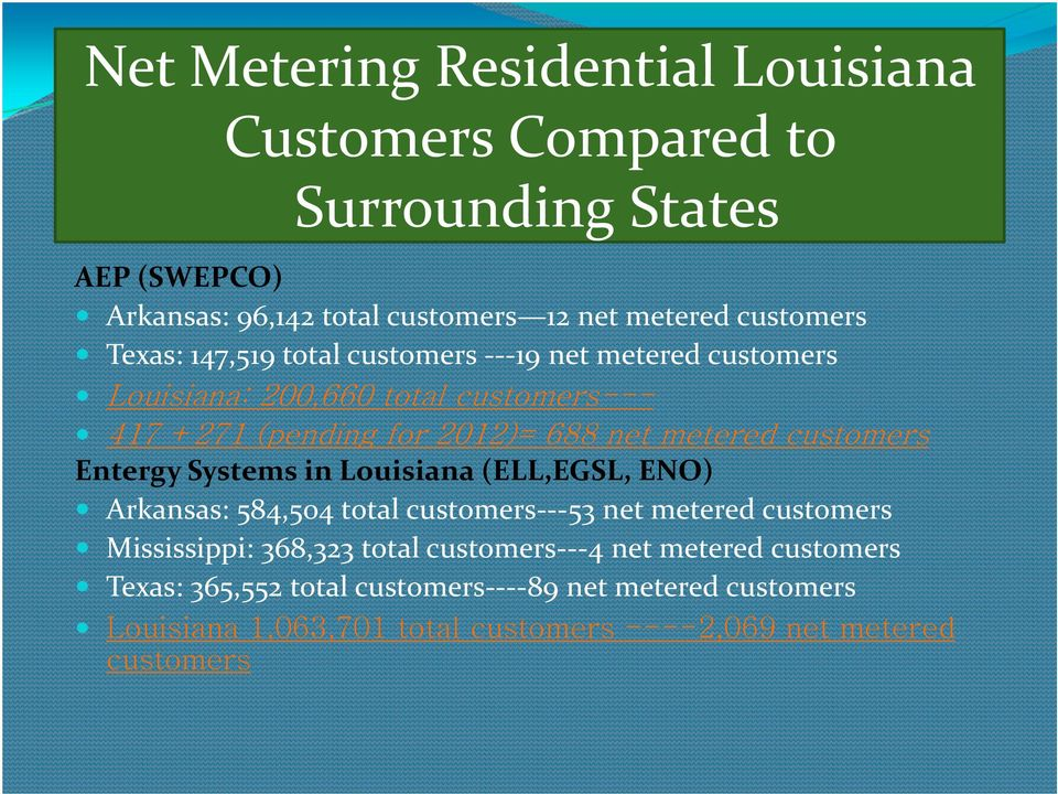 customers Entergy Systems in Louisiana (ELL,EGSL, ENO) y Arkansas: 584,504 total customers 53 net metered customers y Mississippi: 368,323 total
