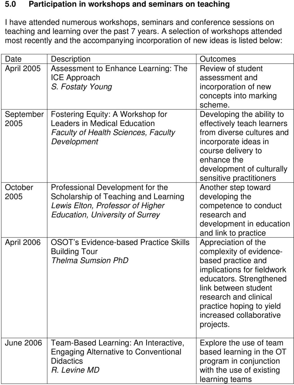 S. Fostaty Young Review of student assessment and incorporation of new concepts into marking September 2005 October 2005 April 2006 Fostering Equity: A Workshop for Leaders in Medical Education