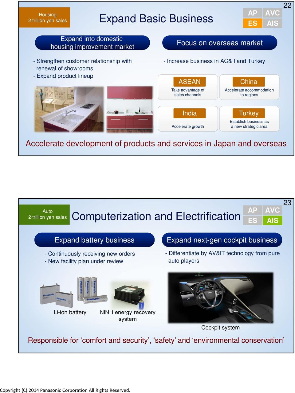business as a new strategic area Accelerate development of products and services in Japan and overseas Auto 2 trillion yen sales Computerization and Electrification AP ES AVC AIS 23 Expand battery