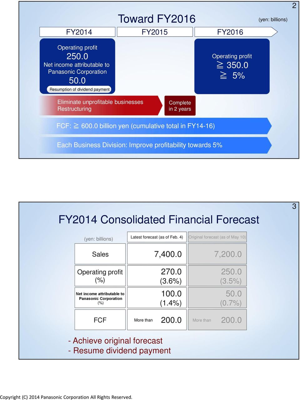 0 billion yen (cumulative total in FY14-16) Each Business Division: Improve profitability towards 5% FY2014 Consolidated Financial Forecast 3 (yen: billions) Latest forecast (as of