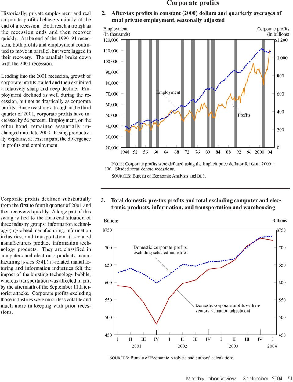 Leading into the 21 recession, growth of corporate profits stalled and then exhibited a relatively sharp and deep decline.