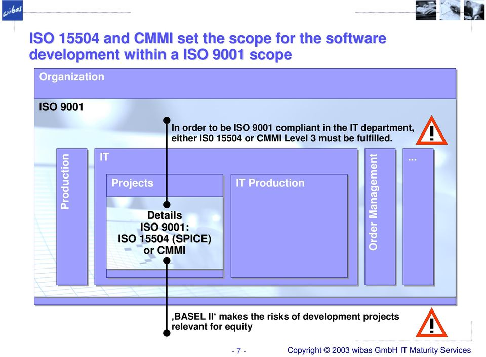 Production IT Projects ISO 9001 is not Details specific enough for ISO 9001: software ISO 15504 (SPICE) development or
