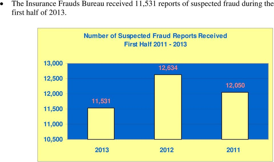 Number of Suspected Fraud Reports Received 13,000