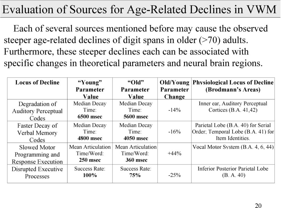Locus of Decline Degradation of Auditory Perceptual Codes Faster Decay of Verbal Memory Codes Slowed Motor Programming and Response Execution Disrupted Executive Processes Young Parameter Value