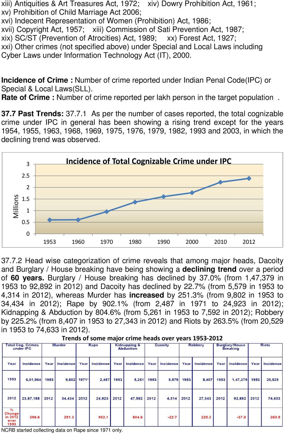 Local Laws including Cyber Laws under Information Technology Act (IT), 2000. Incidence of Crime : Number of crime reported under Indian Penal Code(IPC) or Special & Local Laws(SLL).
