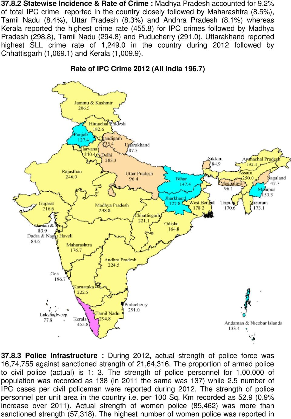 Uttarakhand reported highest SLL crime rate of 1,249.0 in the country during 2012 followed by Chhattisgarh (1,069.1) and Kerala (1,009.9). Rate of IPC Crime 2012 (All India 196.7) 37.8.