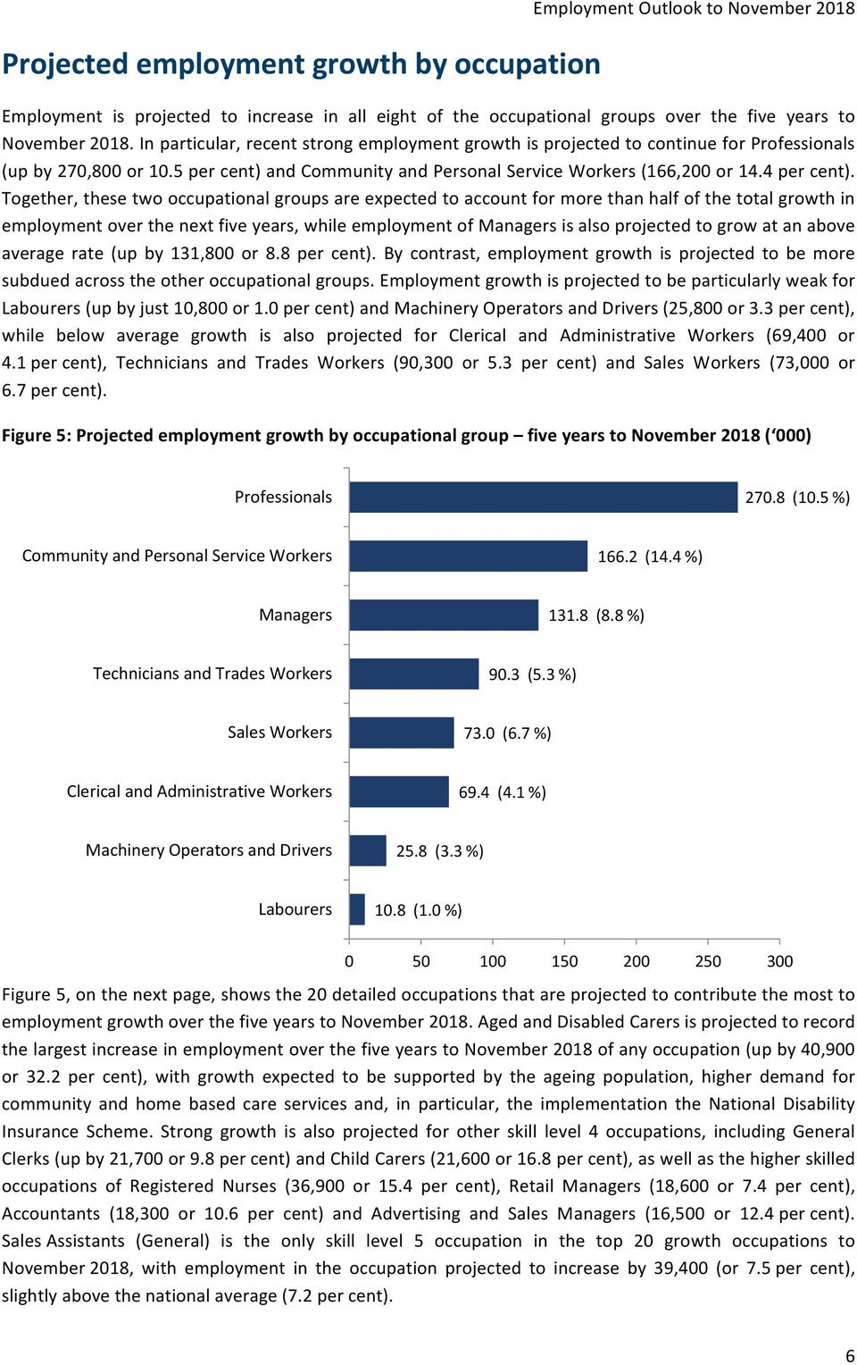 Together, these two occupational groups are expected to account for more than half of the total growth in employment over the next five years, while employment of Managers is also projected to grow