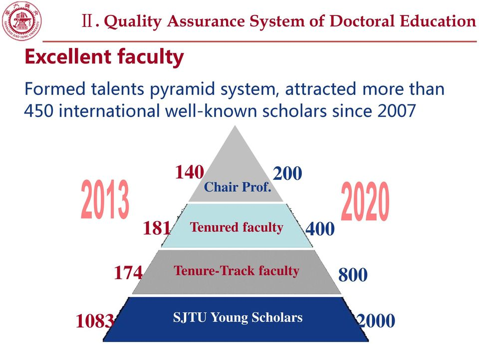 international well-known scholars since 2007 140 Chair Prof.