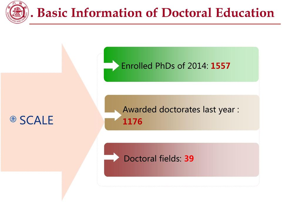 1557 SCALE Awarded doctorates