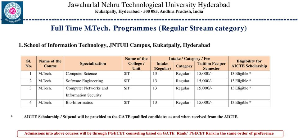 M.Tech. Computer Networks and Information Security SIT 13 Regular 15,000/- 13 Eligible * 4. M.Tech. Bio-Informatics SIT 13 Regular 15,000/- 13 Eligible * * AICTE / Stipend will be provided to the GATE qualified candidates as and when received from the AICTE.