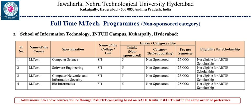 Computer Science SIT 5 Non-Sponsored 25,000/- Not eligible for AICTE 2 M.Tech. Software Engineering SIT 5 Non-Sponsored 25,000/- Not eligible for AICTE 3 M.Tech. Computer Networks and Information Security SIT 5 Non-Sponsored 25,000/- Not eligible for AICTE 4 M.