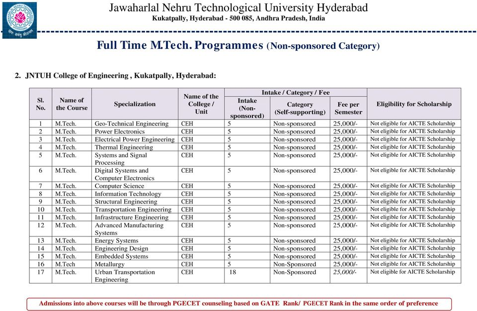 Geo-Technical Engineering CEH 5 Non-sponsored 25,000/- Not eligible for AICTE 2 M.Tech. Power Electronics CEH 5 Non-sponsored 25,000/- Not eligible for AICTE 3 M.Tech. Electrical Power Engineering CEH 5 Non-sponsored 25,000/- Not eligible for AICTE 4 M.