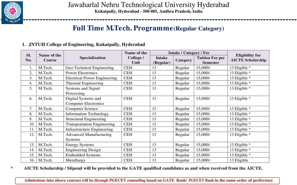 No. Eligibility for AICTE 5. M.Tech. Systems and Signal CEH 13 Regular 15,000/- 13 Eligible * Processing 6. M.Tech. Digital Systems and CEH 13 Regular 15,000/- 13 Eligible * Computer Electronics 7. M.Tech. Computer Science CEH 13 Regular 15,000/- 13 Eligible * 8.