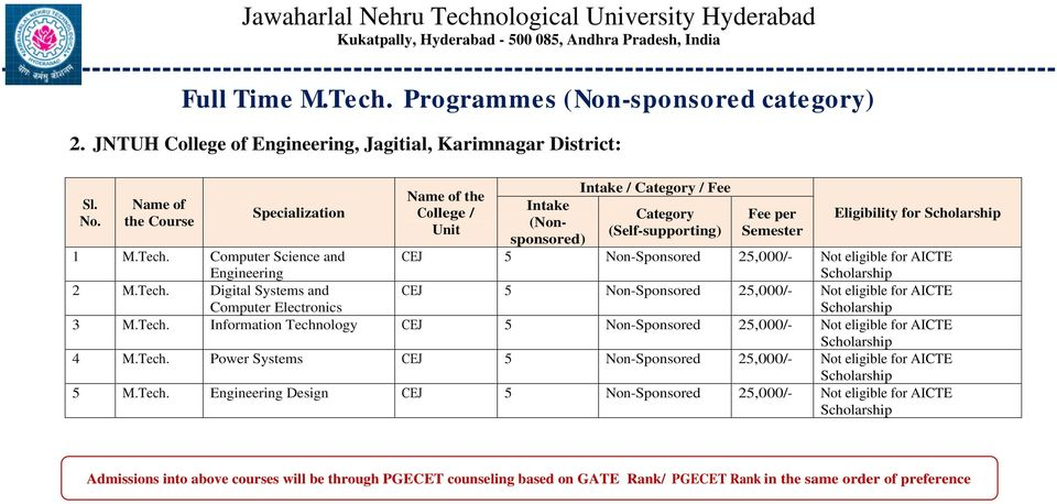 Computer Science and Engineering CEJ 5 Non-Sponsored 25,000/- Not eligible for AICTE 2 M.Tech. Digital Systems and Computer Electronics CEJ 5 Non-Sponsored 25,000/- Not eligible for AICTE 3 M.Tech. Information Technology CEJ 5 Non-Sponsored 25,000/- Not eligible for AICTE 4 M.