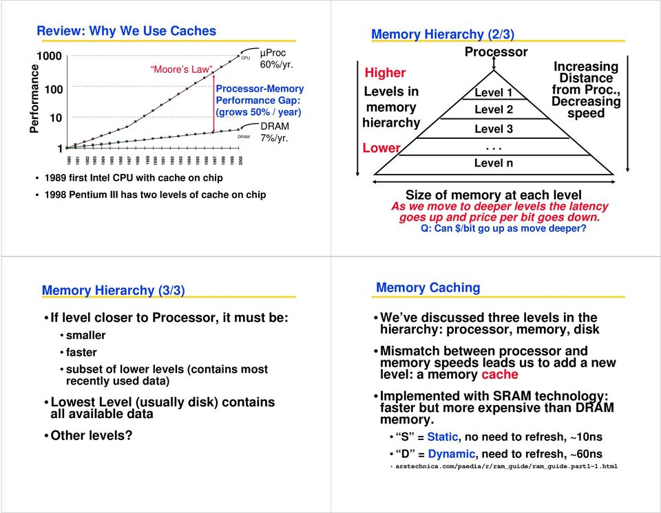 Memory Hierarchy (2/3) Processor Higher Levels in memory hierarchy Lower Level 1 Level 2 Level 3... Level n Increasing Distance from Proc.