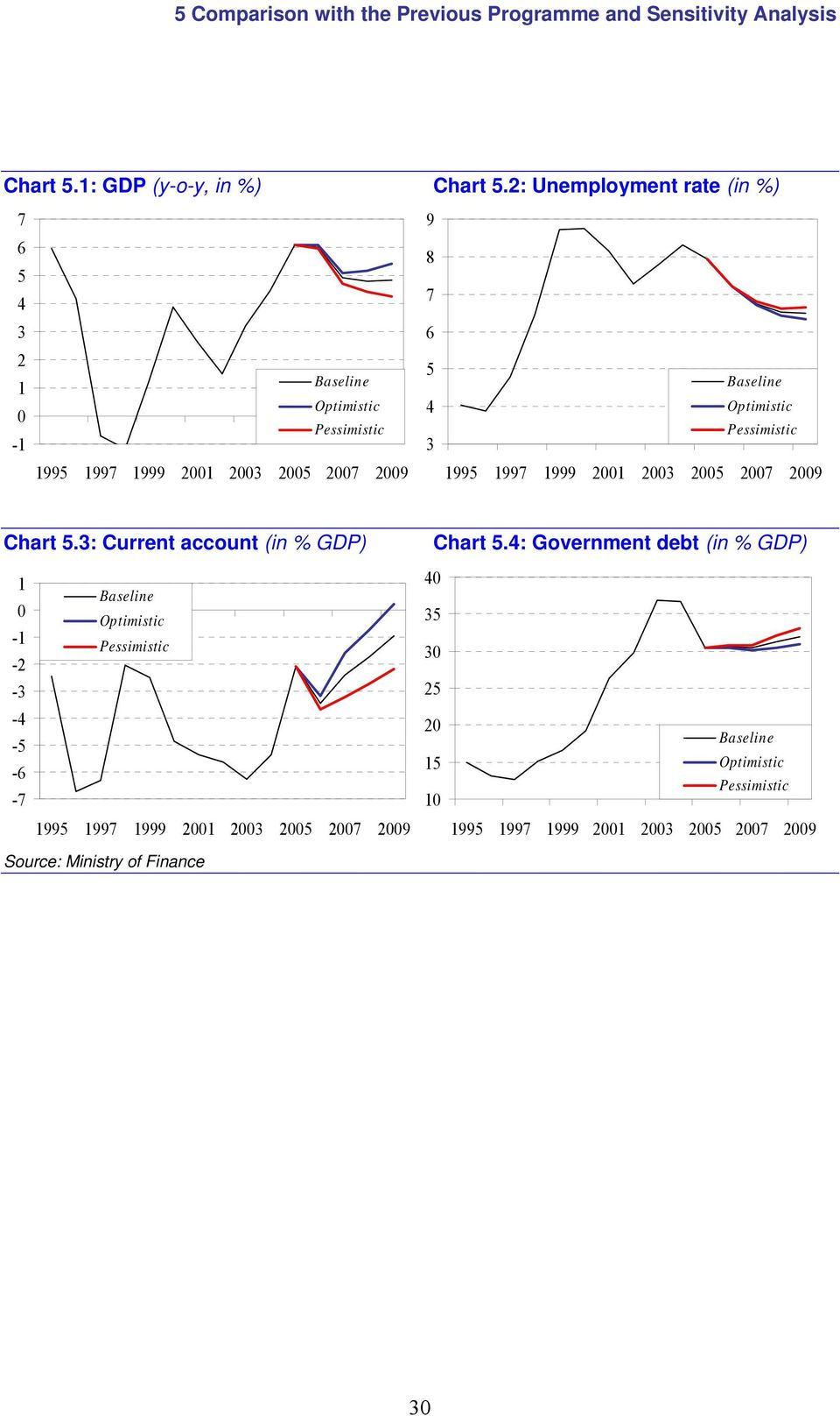5 4 3 Chart 5.3: Current account (in % GDP) Chart 5.