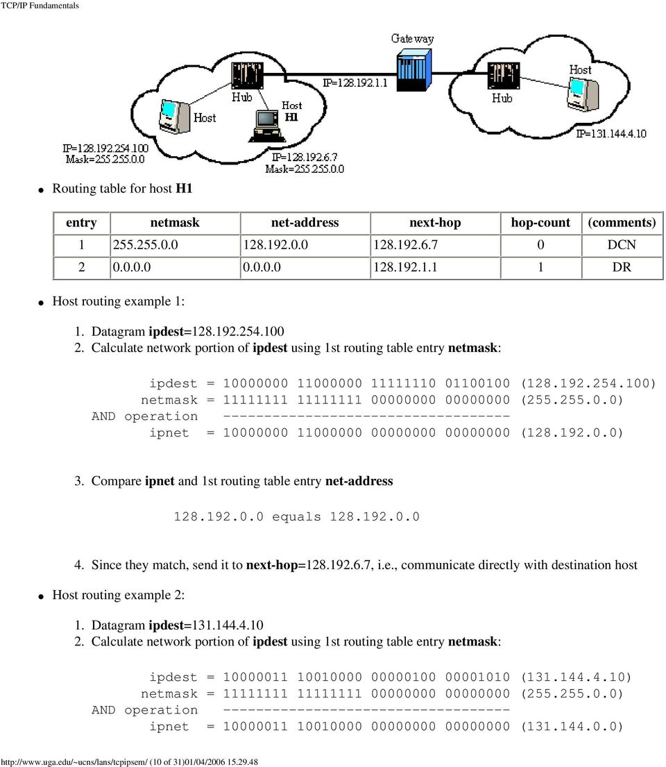255.0.0) AND operation ----------------------------------- ipnet = 10000000 11000000 00000000 00000000 (128.192.0.0) 3. Compare ipnet and 1st routing table entry net-address 128.192.0.0 equals 128.