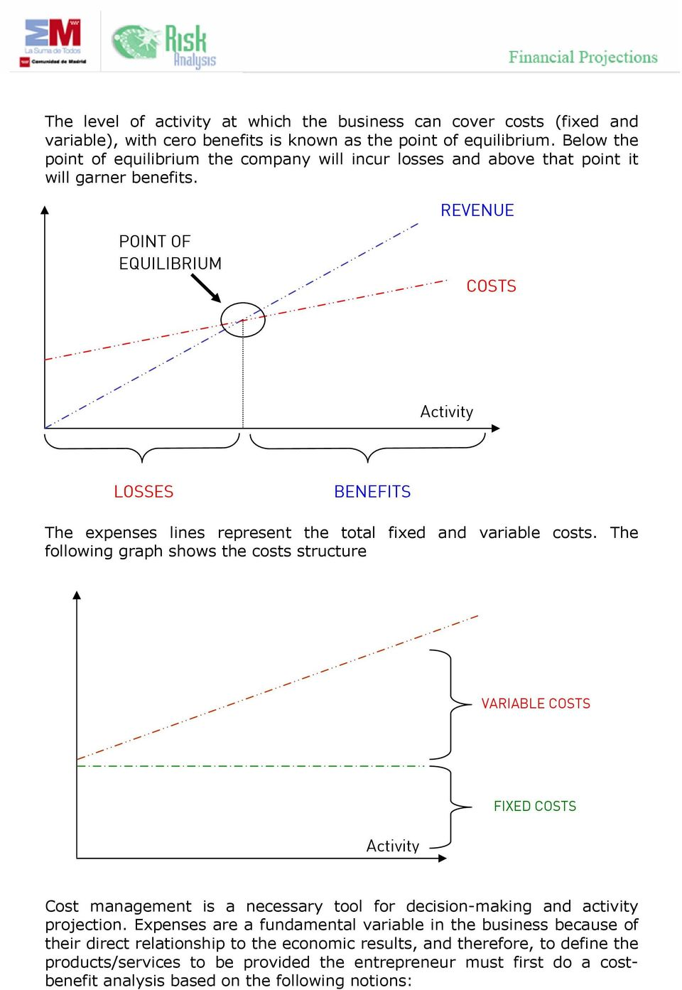 REVENUE POINT OF EQUILIBRIUM COSTS Activity LOSSES BENEFITS The expenses lines represent the total fixed and variable costs.
