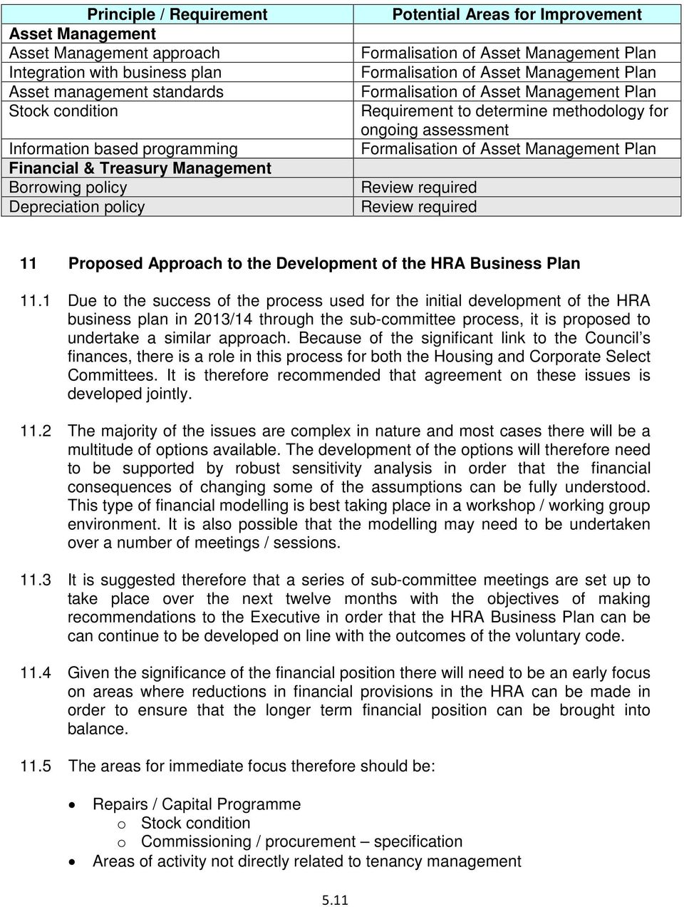 Requirement to determine methodology for ongoing assessment Formalisation of Asset Management Plan Review required Review required 11 Proposed Approach to the Development of the HRA Business Plan 11.