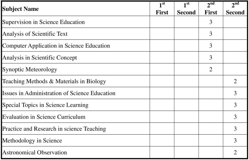 Biology 2 Issues in Administration of Science Education 3 Special Topics in Science Learning 3 Evaluation in