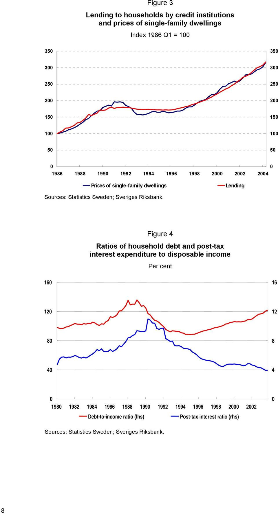 Figure 4 Ratios of household debt and post-tax interest expenditure to disposable income Per cent 16 16 12 12 8 8 4 4 198 1982 1984 1986