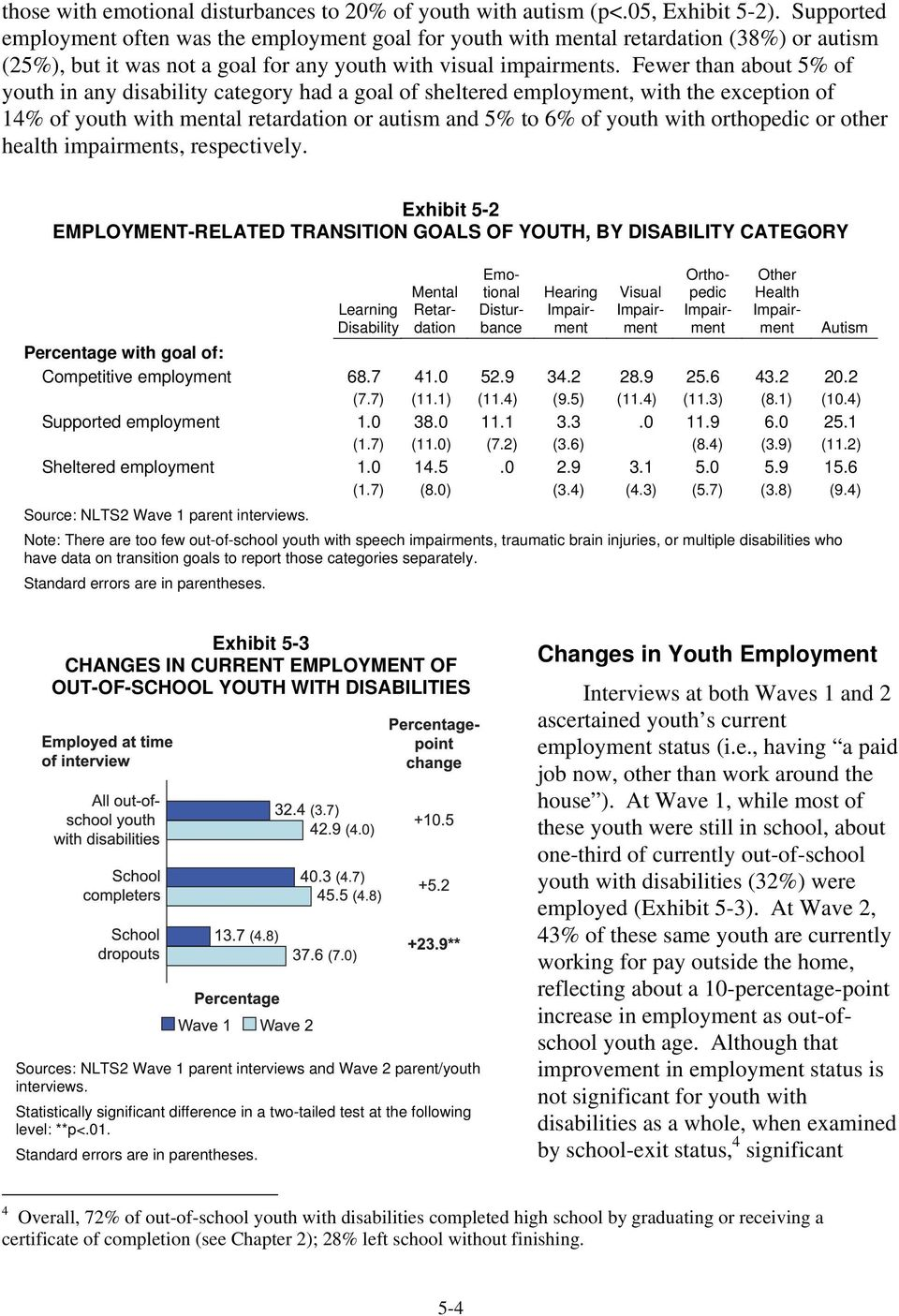 Fewer than about 5% of youth in any disability category had a goal of sheltered employment, with the exception of 14% of youth with mental retardation or autism and 5% to 6% of youth with orthopedic