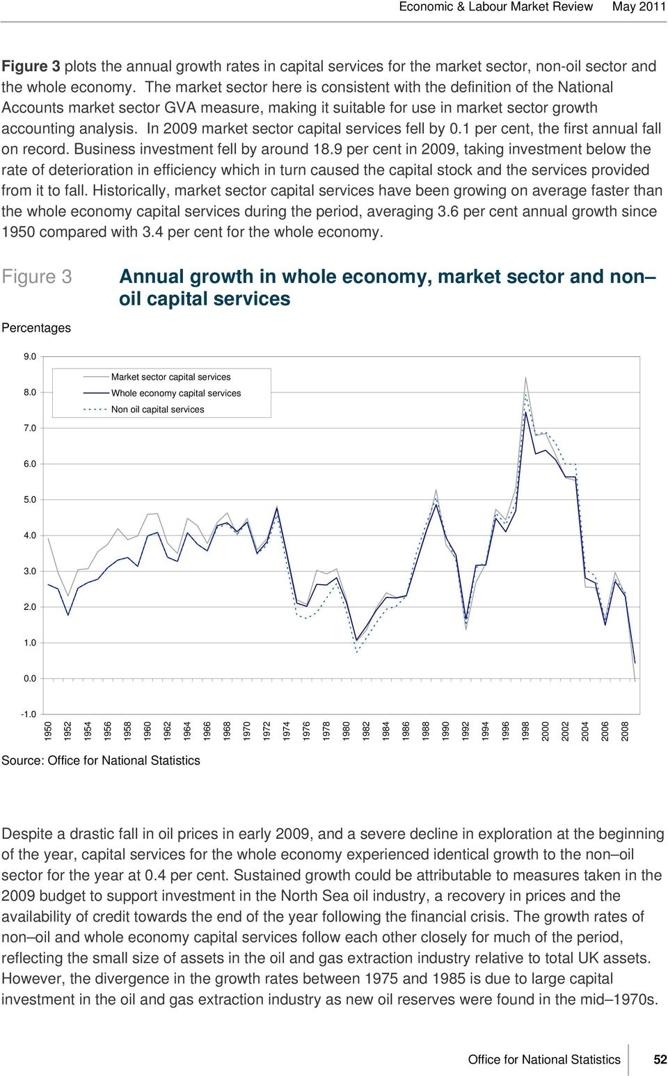 In 2009 market sector capital services fell by 0.1 per cent, the first annual fall on record. Business investment fell by around 18.