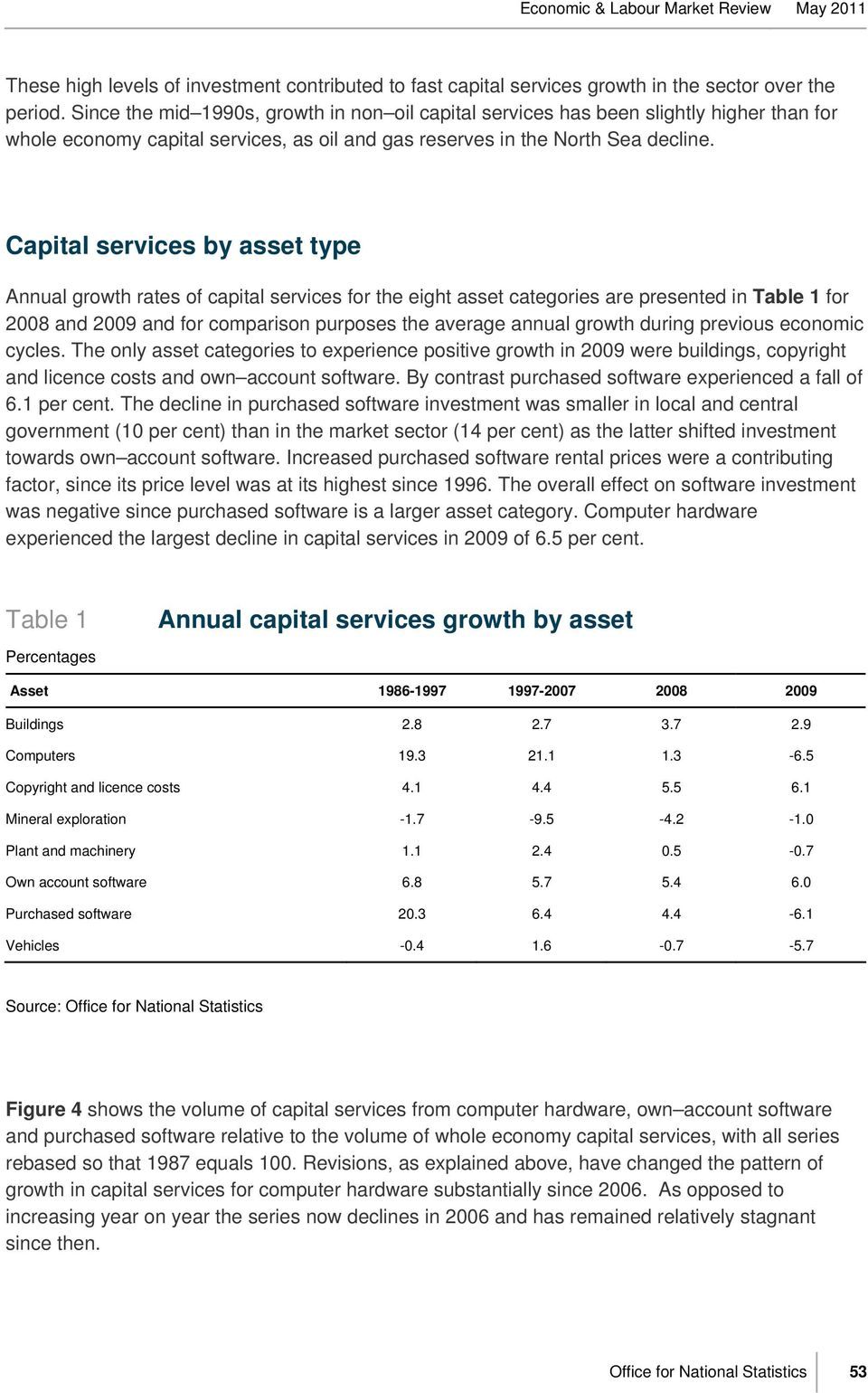 Capital services by asset type Annual growth rates of capital services for the eight asset categories are presented in Table 1 for 2008 and 2009 and for comparison purposes the average annual growth
