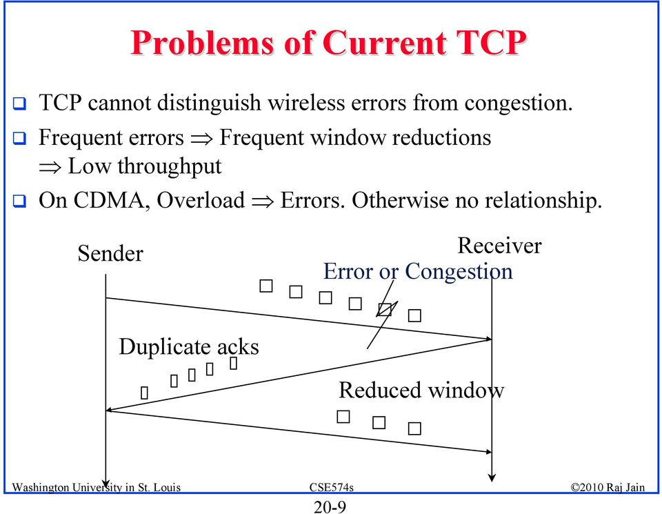 Frequent errors Frequent window reductions Low throughput On