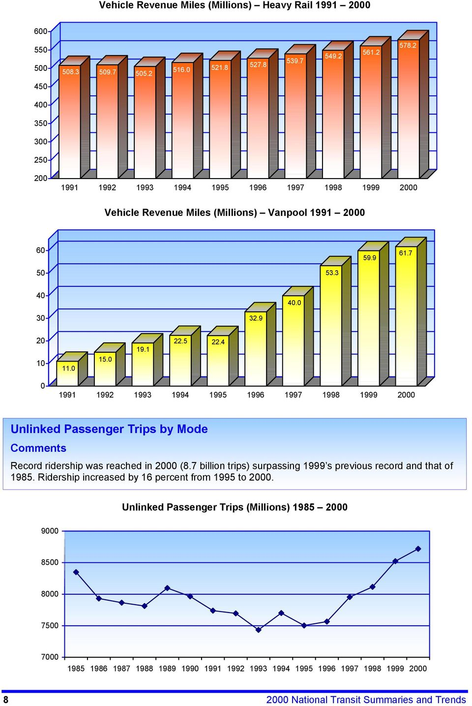 4 0 1991 1992 1993 1994 1995 1996 1997 1998 1999 2000 Trips by Mode Comments Record ridership was reached in 2000 (8.