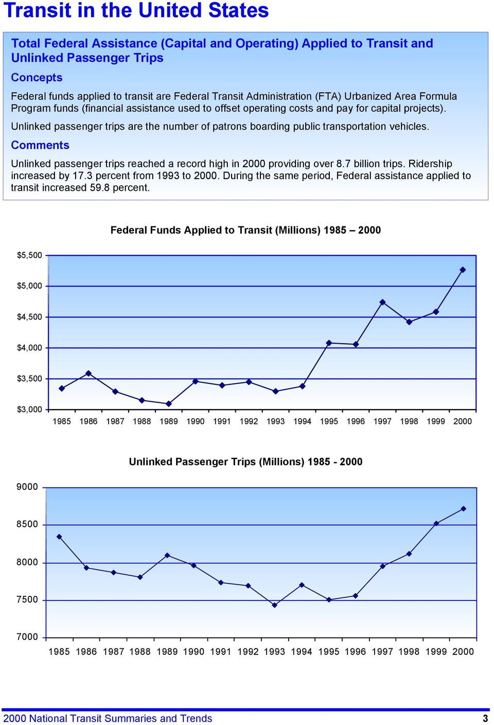 Comments passenger trips reached a record high in 2000 providing over 8.7 billion trips. Ridership increased by 17.3 percent from 1993 to 2000.