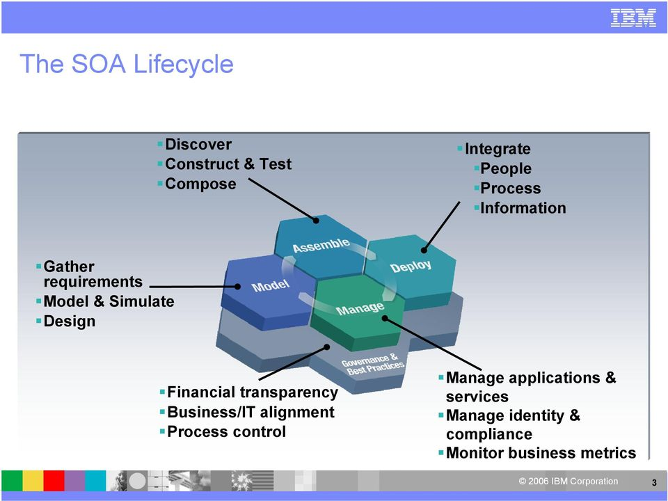 Financial transparency Business/IT alignment Process control Manage