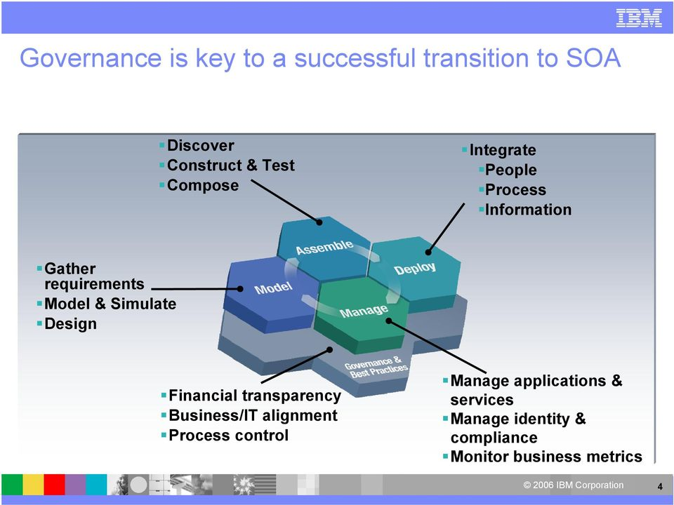 Simulate Design Financial transparency Business/IT alignment Process control