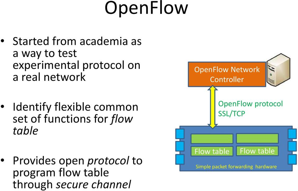protocol to program flow table through secure channel OpenFlow Network