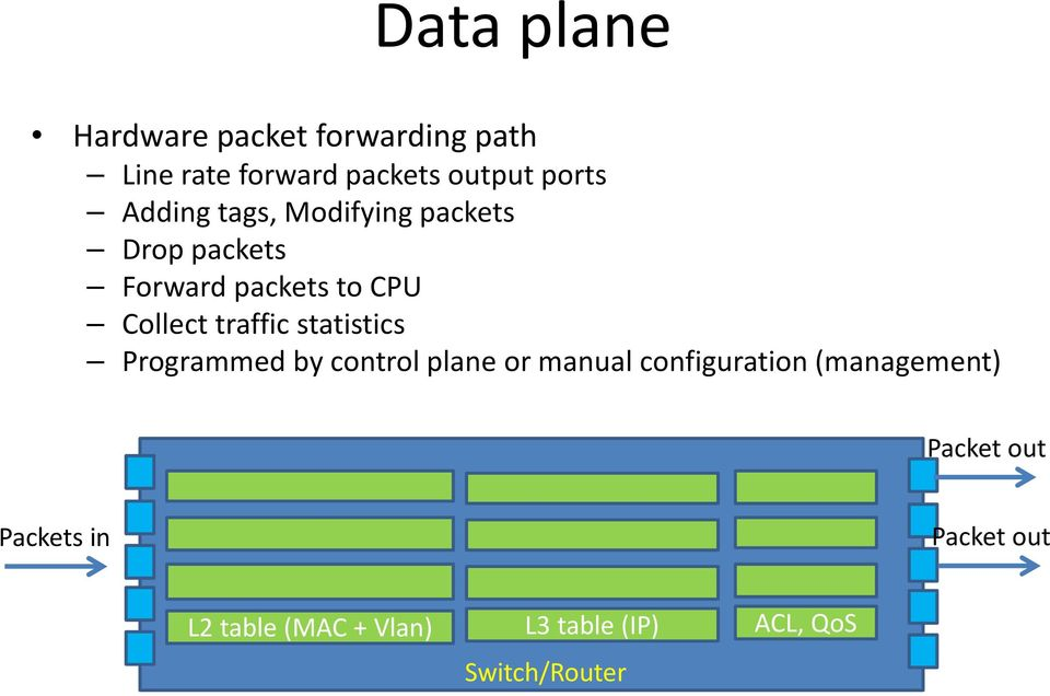 statistics Programmed by control plane or manual configuration (management) Packet