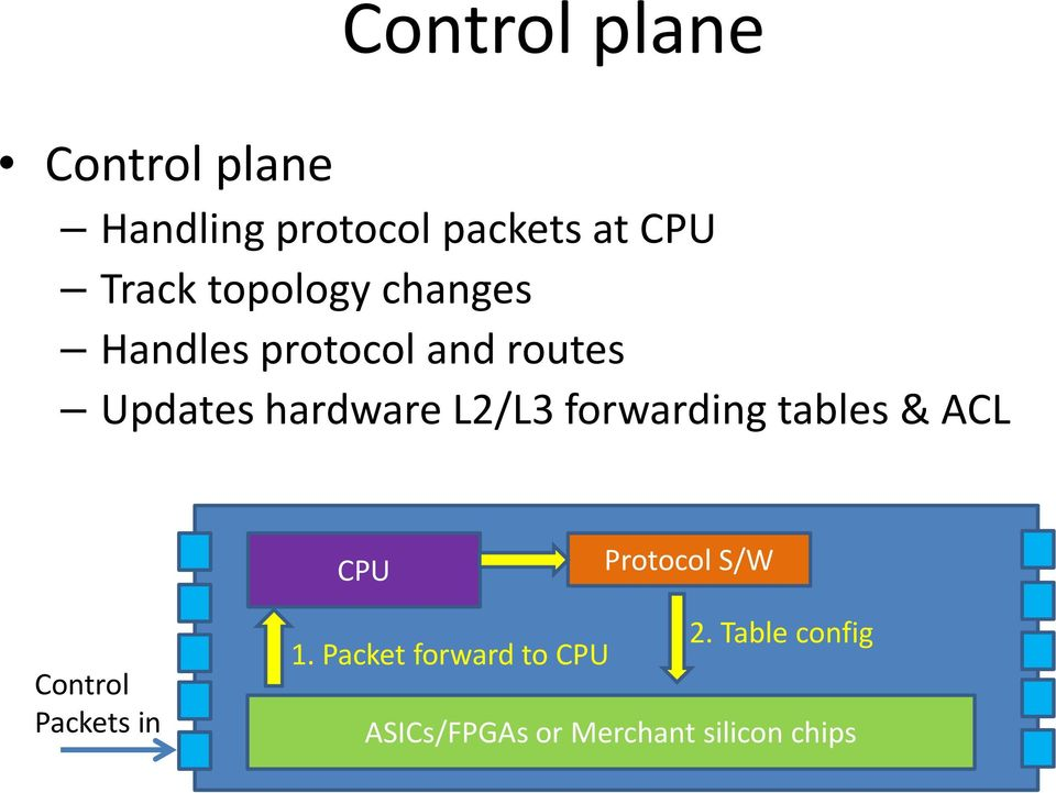 forwarding tables & ACL CPU Protocol S/W Control Packets in 1.