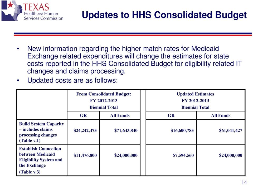 Updated costs are as follows: Build System Capacity includes claims processing changes (Table v.