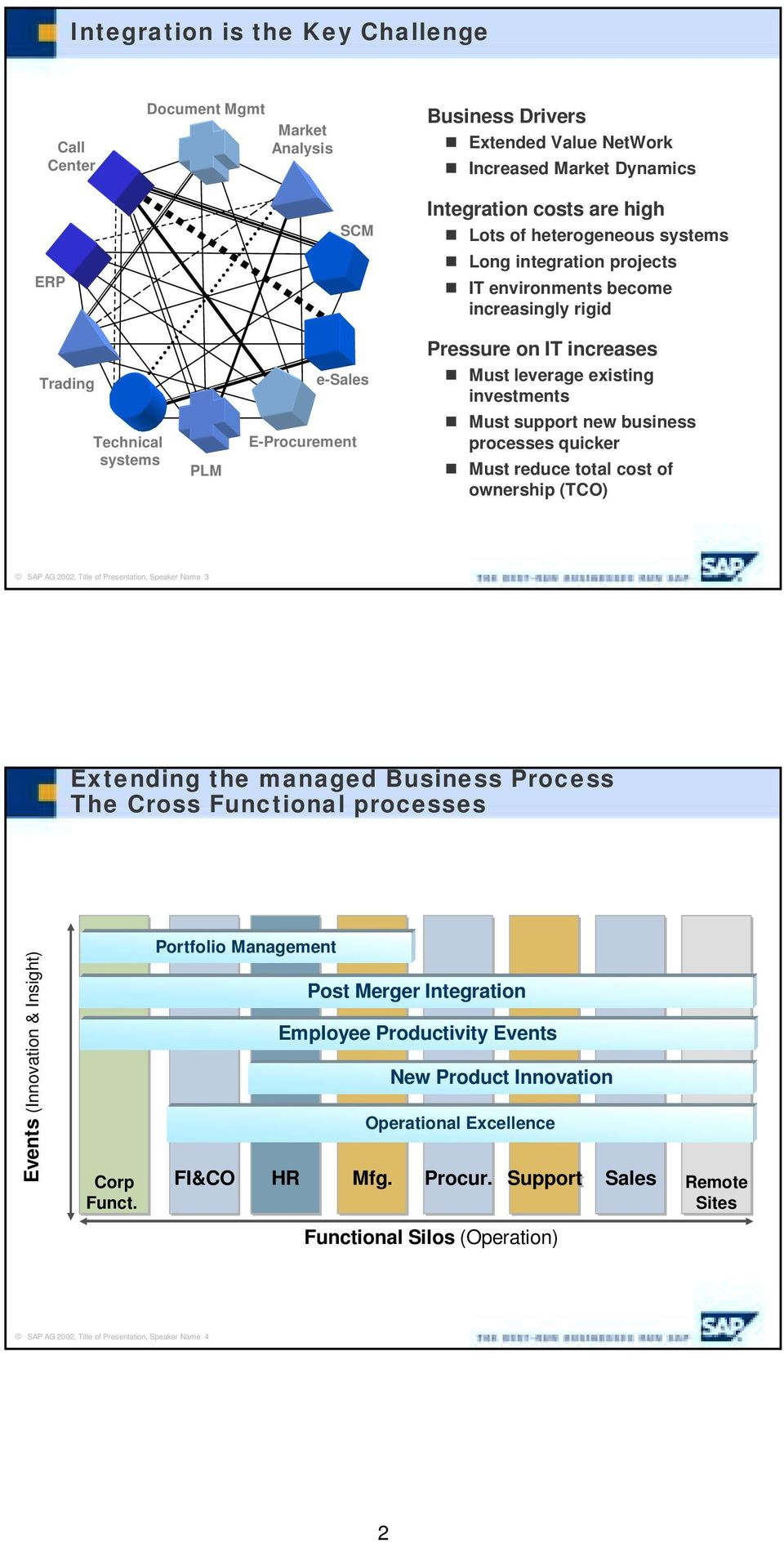 business processes quicker # Must reduce total cost of ownership (TCO) SAP AG 2002, Title of Presentation, Speaker Name 3 Extending the managed Business Process The Cross Functional processes Events