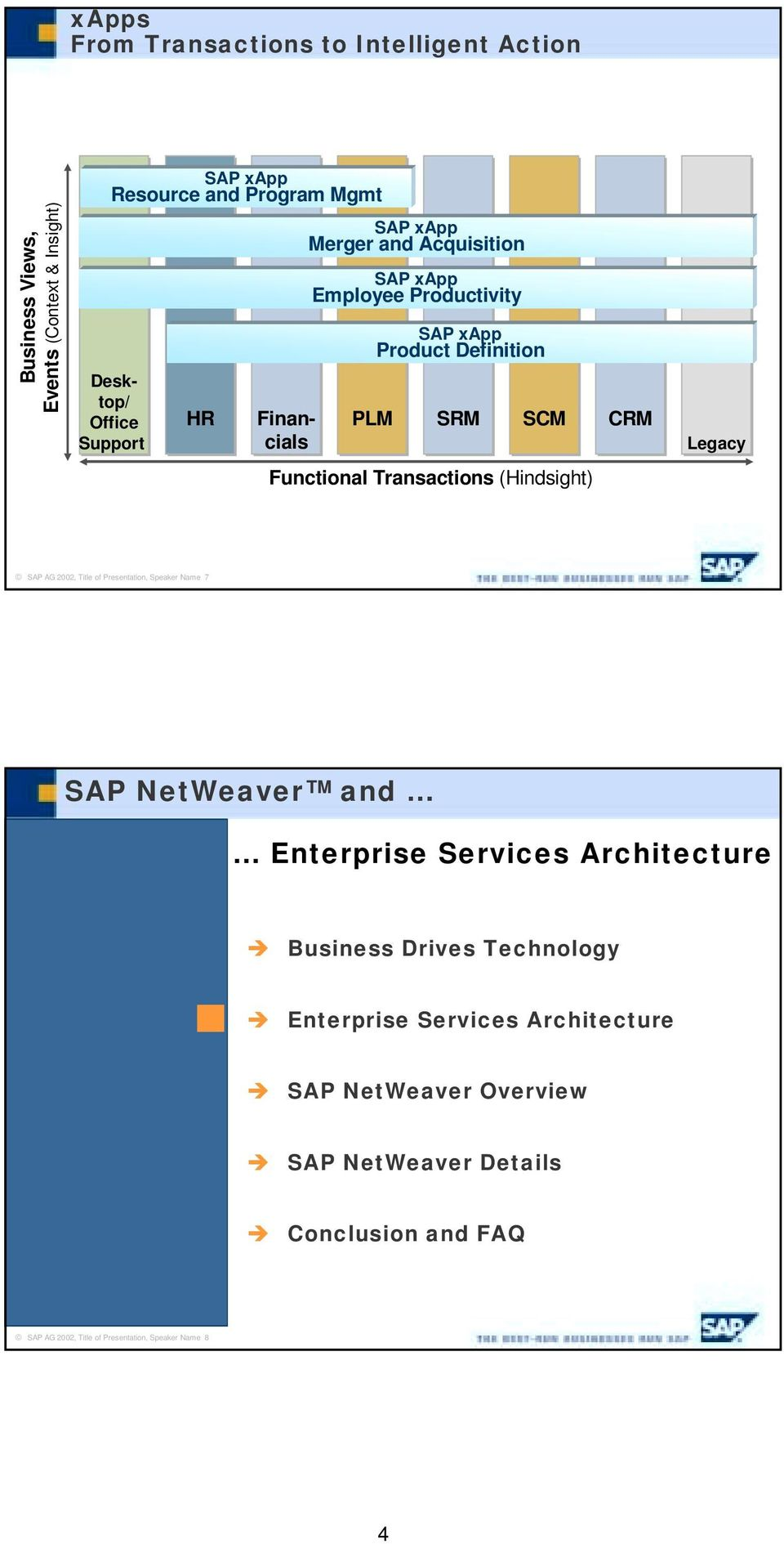 Transactions (Hindsight) SAP AG 2002, Title of Presentation, Speaker Name 7 SAP NetWeaver and... Enterprise Services Architecture!