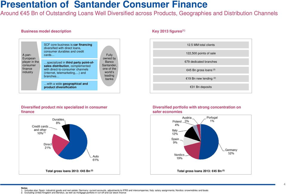 distribution, complemented with direct-to-consumer channels (internet, telemarketing, ) and branches with a wide geographical and product diversification Fully owned by Banco Santander, one of the