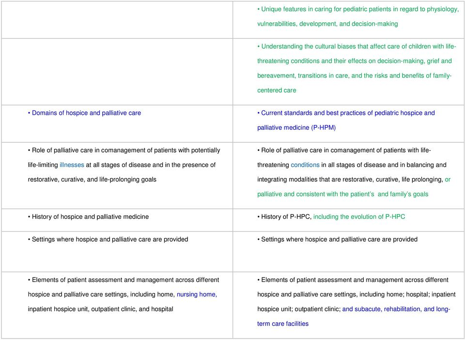 Current standards and best practices of pediatric hospice and palliative medicine (P-HPM) Role of palliative care in comanagement of patients with potentially life-limiting illnesses at all stages of